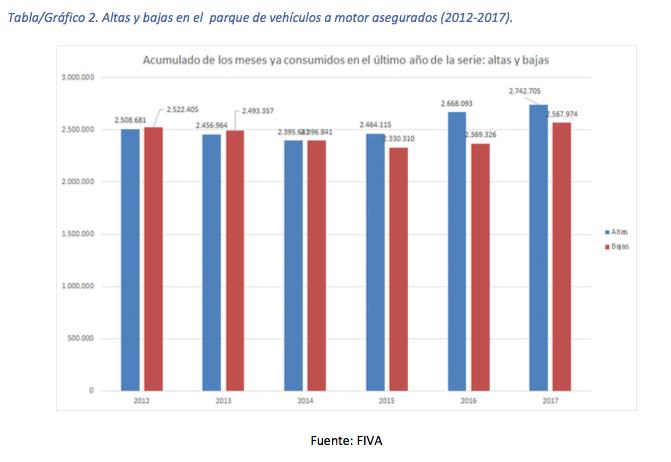 Altas y bajas en el parque de vehiculos a motor asegurados (2012-2017)