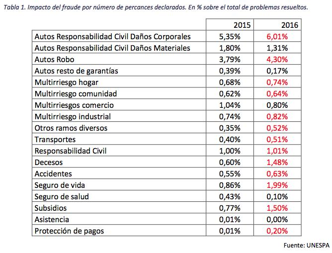 Impacto del fraude por número de percances declarados. En % sobre el total de problemas resueltos.