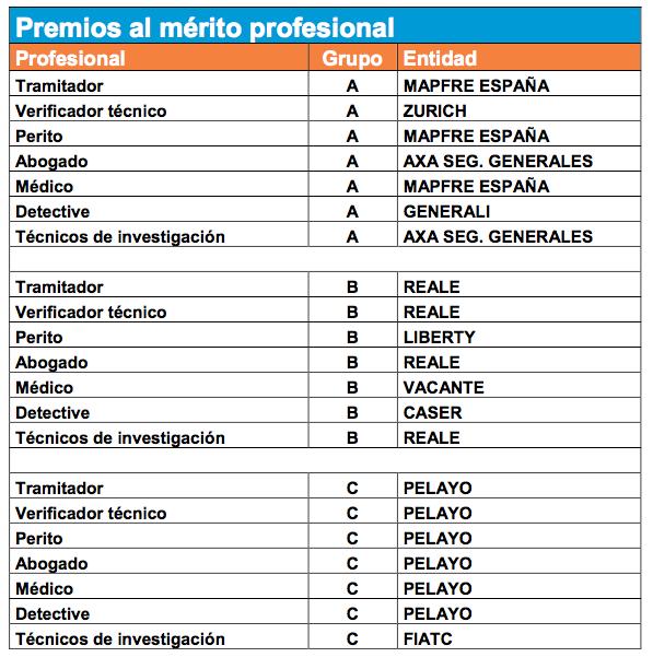 Listado premiados al mérito profesional en el XXIII Concurso sectorial de detección de fraudes organizado por ICEA